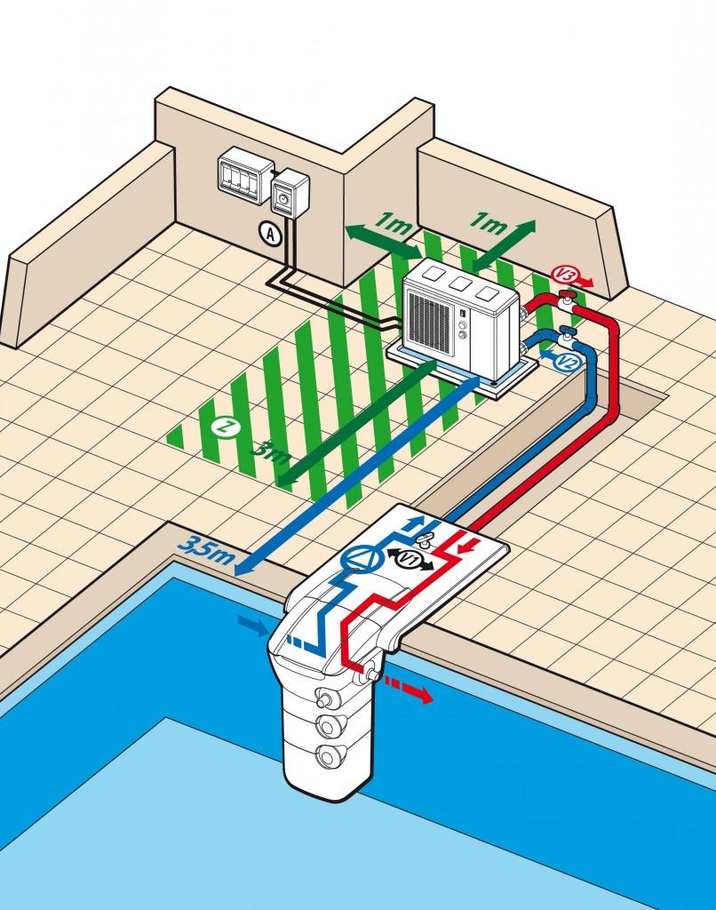 pompe chaleur piscine