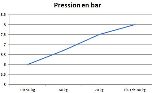 pression pneu velo route