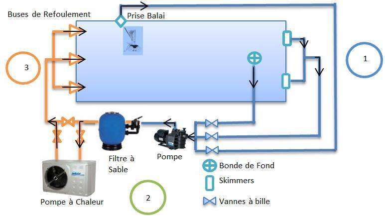 systeme filtration piscine
