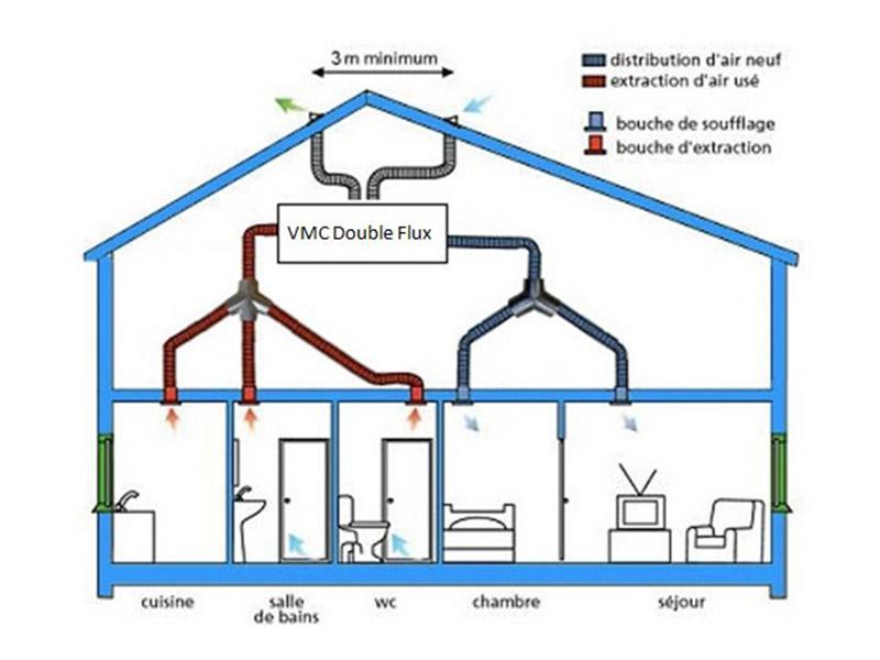 ventilation double flux